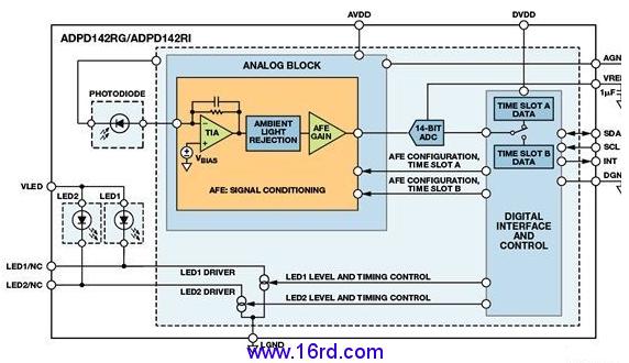 模拟信号经过调理后,14位逐次逼近型数模转换器(adc)将信号数字化,再