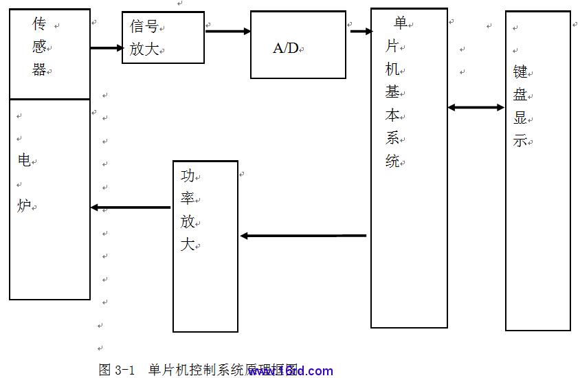 由于ad590是电流传感器,经过电阻转换为电压.