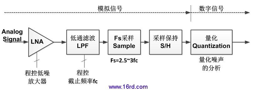 ad8182典型应用电路图