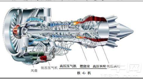 航空发动机作为航天飞机的心脏,要重复使用,结构复杂且对材料的要求